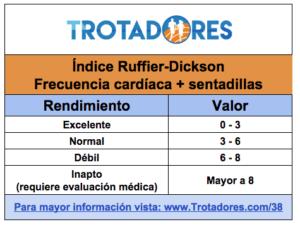Ruffier-Dickson