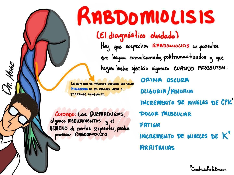 Rabdomiolisis Que Demonios Es Y Por Que Debo Saberlo